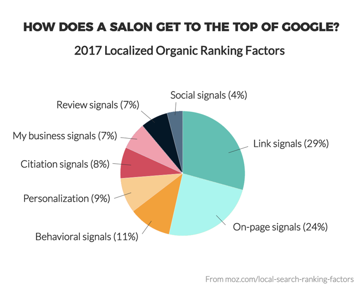 How Does A salon Get to the Top of Google